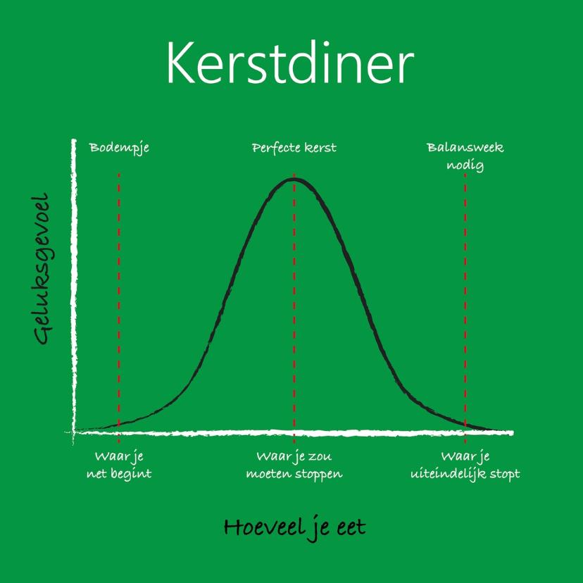 Kerstkaarten - Kerstdiner dilemma grafiek groen
