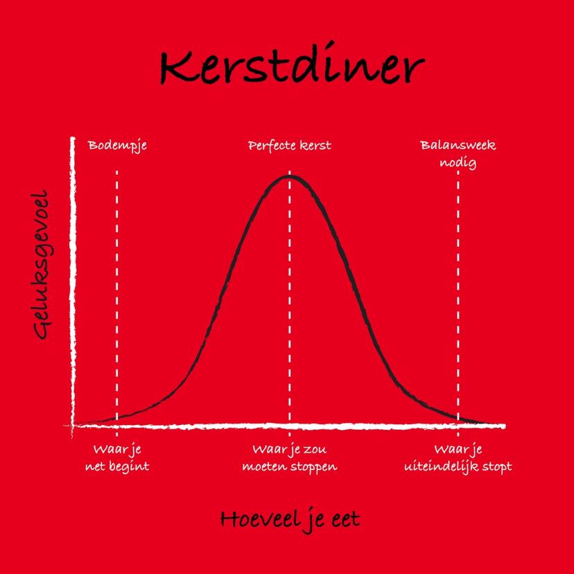 Kerstkaarten - Kerstdiner dilemma grafiek rood
