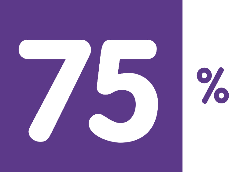 Verjaardagskaarten - 75 procent paars - OT